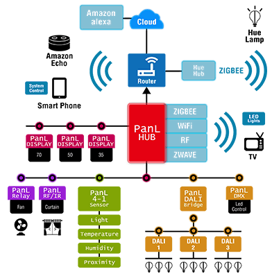PanL Smart Living ecosystem diagram
