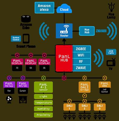 PanL Smart Living ecosystem diagram